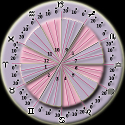 Astrology: Decanates - 10 degrees for each zodiac and 10