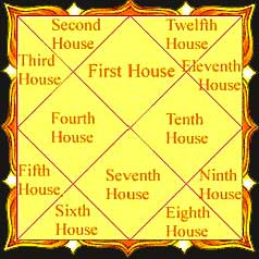 Twelve Astrological houses - Astrology Basics, Basics of Astrology